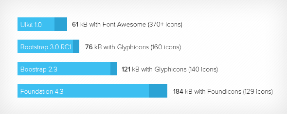 Minified CSS (with icons) file size comparision of popular front-end frameworks